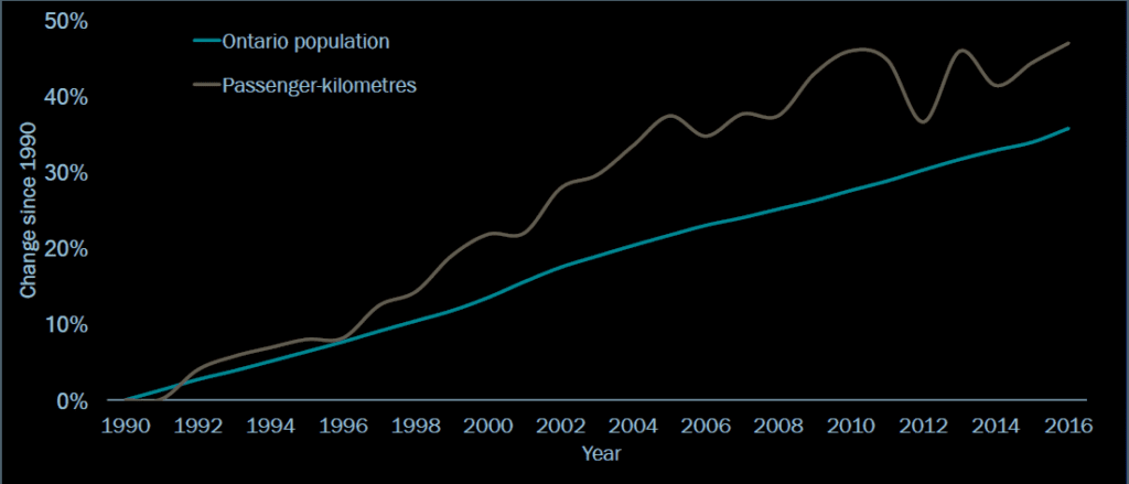 Ontario population measured against passenger kilometers. Source: Natural Resources Canada