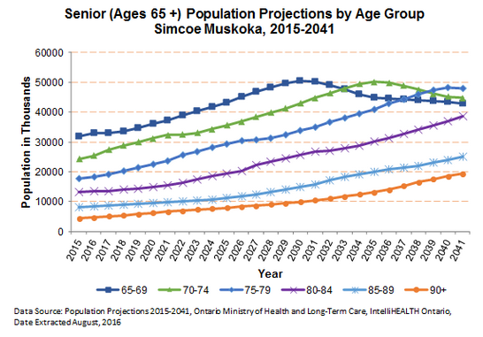 Senior Population Projections by Age Group 2015-2041