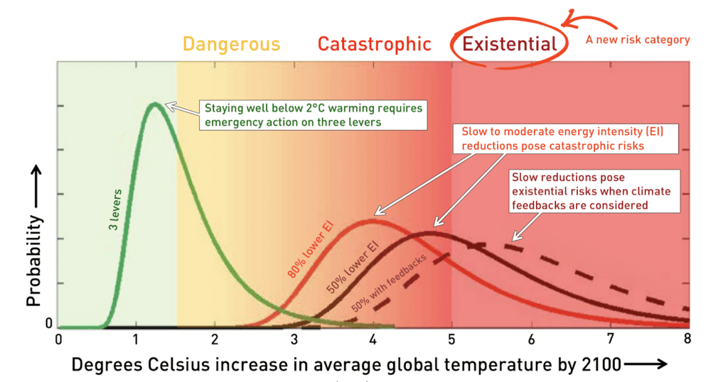 A simplified version of a diagram from Ramanathan et. al. (2017) showing the range of probabilities of various temperature outcomes by 2100.