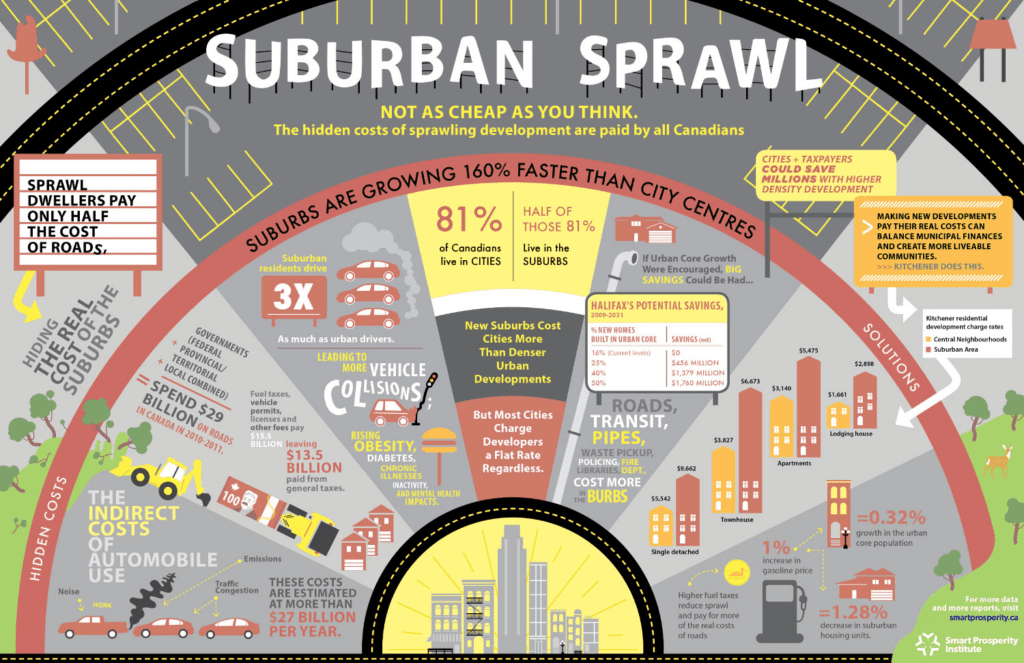 Infographic on the high cost of sprawl. Credit: Smart Prosperity Institute.