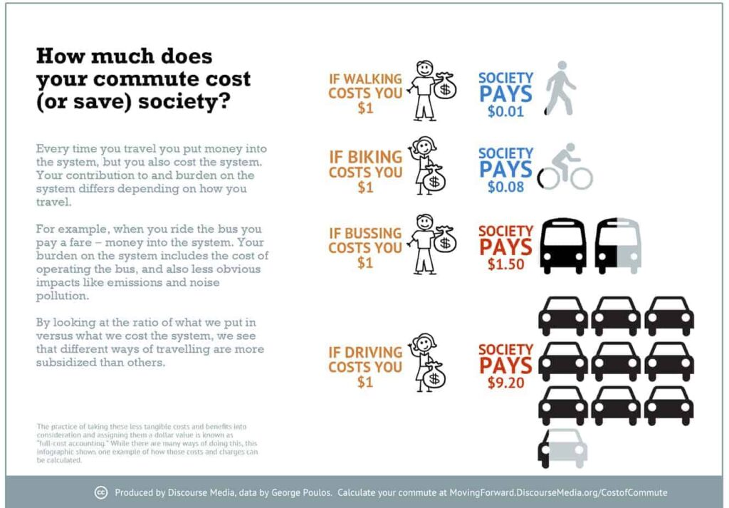 Infographic showing the relative costs of different modes of transportation, including walking, biking, public transit, and personal vehicles. Credit is Discourse Media, and the original, along with a write-up, can be accessed by clicking the image.
